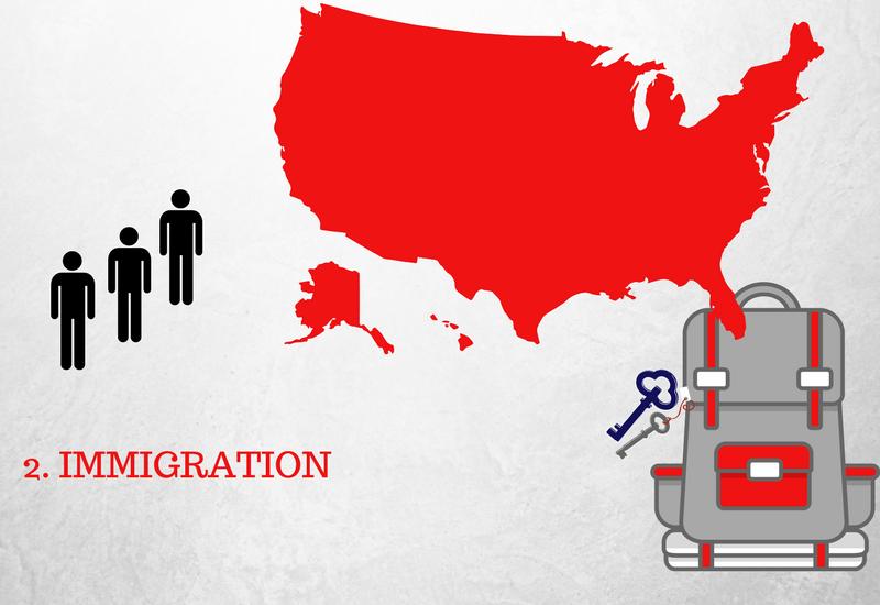 Rozmowa z urzędnikiem imigracyjnym w USA, rok 2019